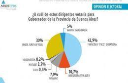 """El 42,9 por ciento de los consultados elegirían a Francisco """"Paco"""" Durañona."""